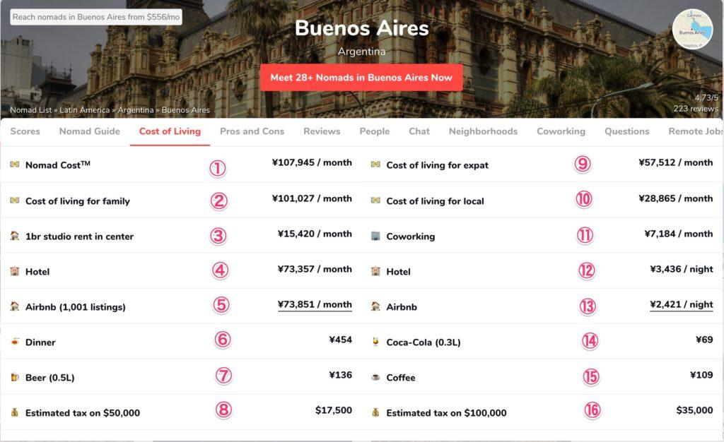 ブエノスアイレスの生活費(ノマドリスト)